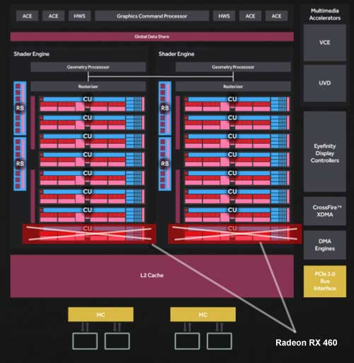 Radeon RX 460 vs Radeon RX 560 schema